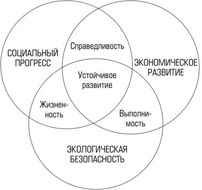 З. ИНДИКАТОРЫ ЭКОНОМИЧЕСКОЙ БЕЗОПАСНОСТИ, ОСНОВНЫЕ ...