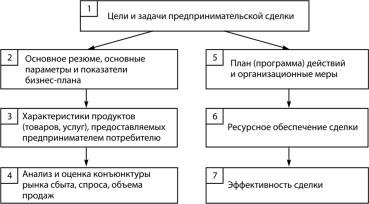 макет бизнес план