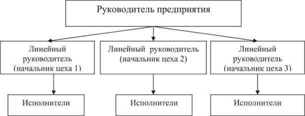 Организационная структура управления предприятием - Экономика предприятия  (организации)