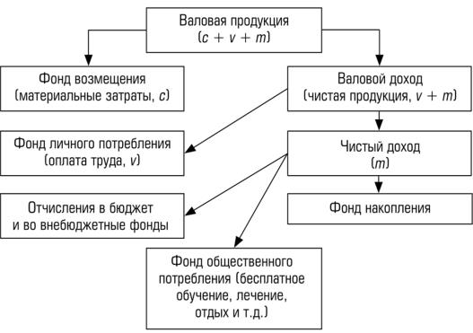 Распределение валовой продукции в стоимостной и натуральной форме