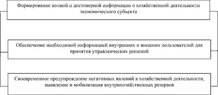 Организация работы в бухгалтерии составление декларация ндфл