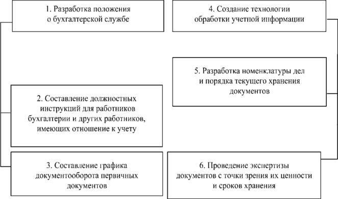 Организация работы в бухгалтерии регистрация ооо формы документов
