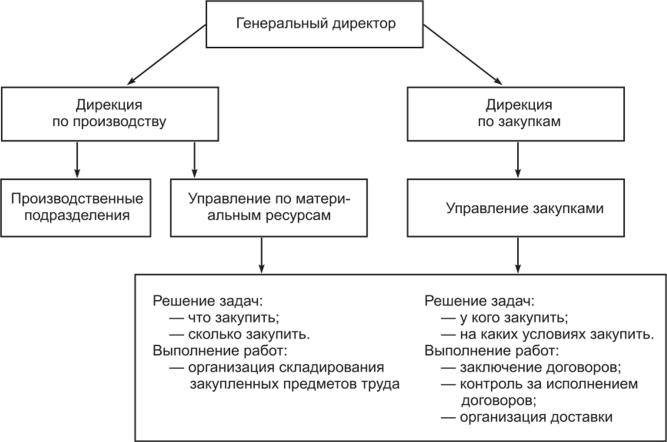 Решения задачи по логистики задачи с микроэкономики с решением