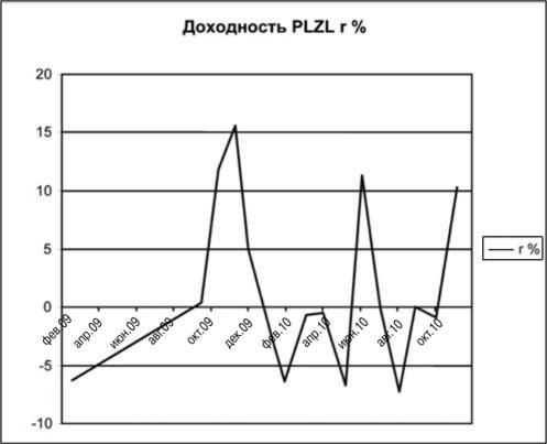 акции уралкалий график