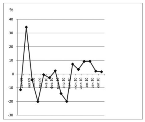 график акций лукойл