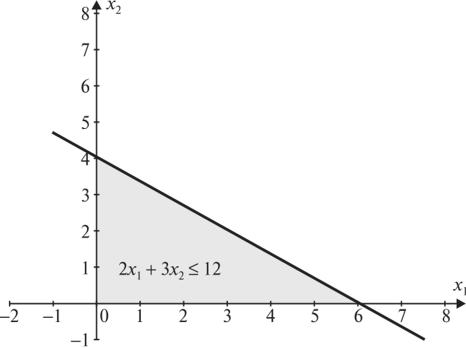 Решение задач с неравенствами графическим методом метод динамического программирования пример решения задачи
