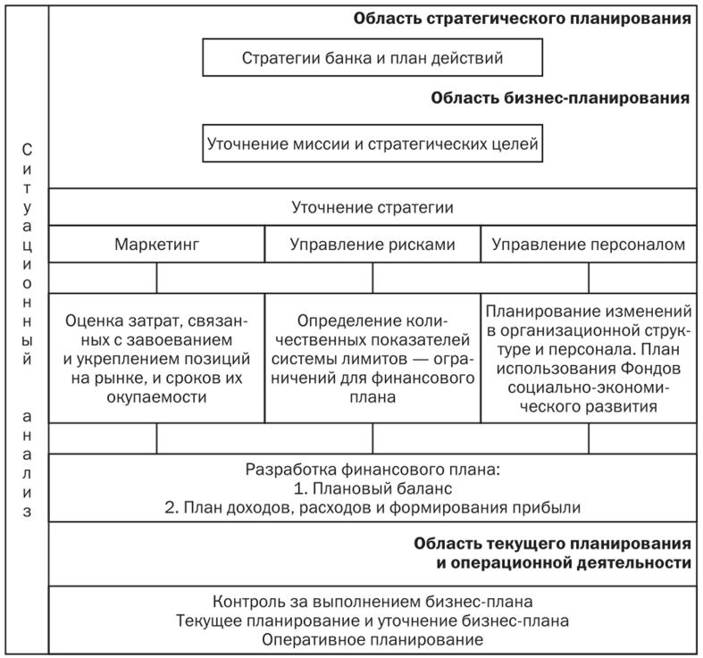 Плановые документы в которых отражается получение кредита организацией купить справку 2 ндфл Волоколамская