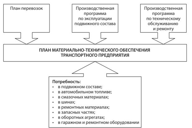 Автоматизация натурального планирования ресурсов материальных трудовых