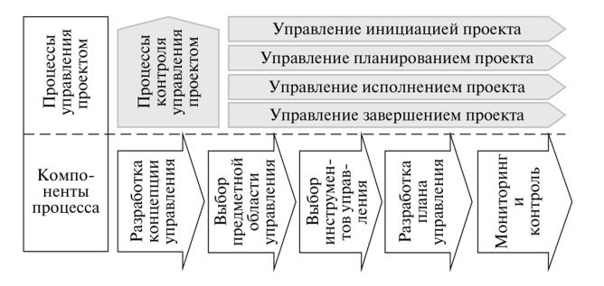 девушка модель управления проектными работами