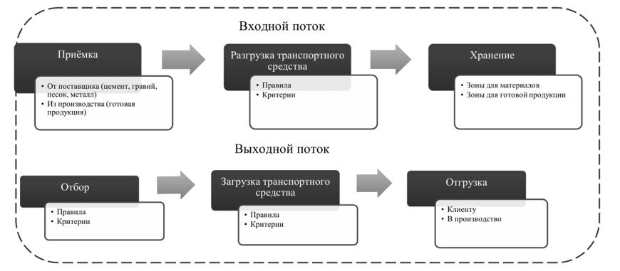 Концептуальная девушка модель работы склада работа для девушек в гибдд москва