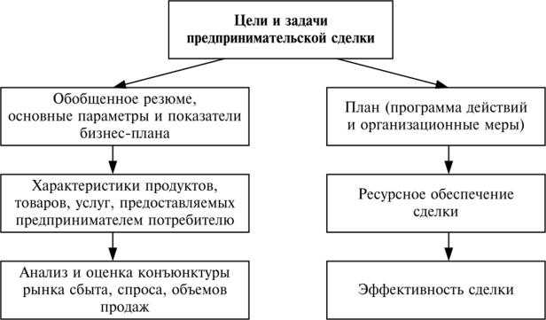 Бизнес план предприятия продукта бизнес план пример лаборатории
