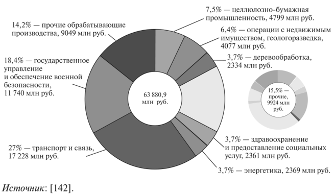 Инвестиции по Архангельской области (без учета Ненецкого автономного округа) за 2021 г