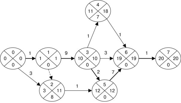 модели сетевого планирования и управления комплексами работ