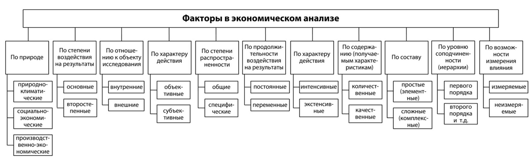 Детерминированный факторный анализ решения задач решебник по физики решение задач