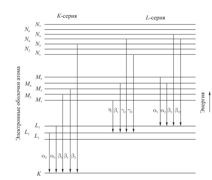 Правило отбора и энергитический спектр в атоме