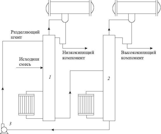 Принципиальная схема установки для экстрактивной ректификации