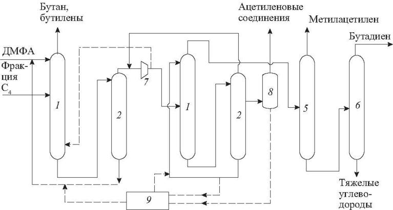 Схема выделения БД двухступенчатой экстрактивной ректификацией с ДМФА