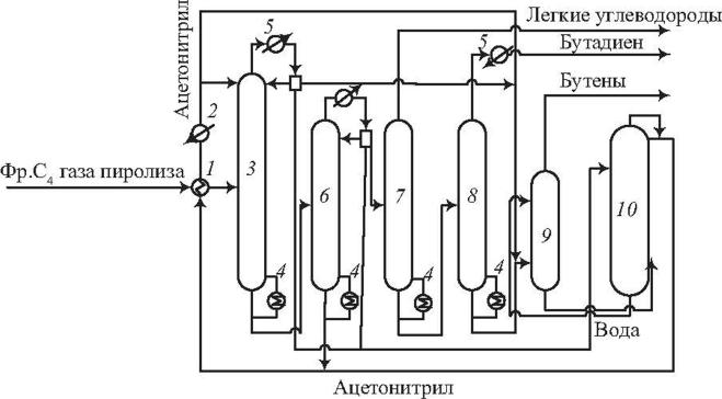 Схема выделения БД из фракции углеводородов С пиролиза бензина экстрактивной дистилляцией с ацетонитрилом