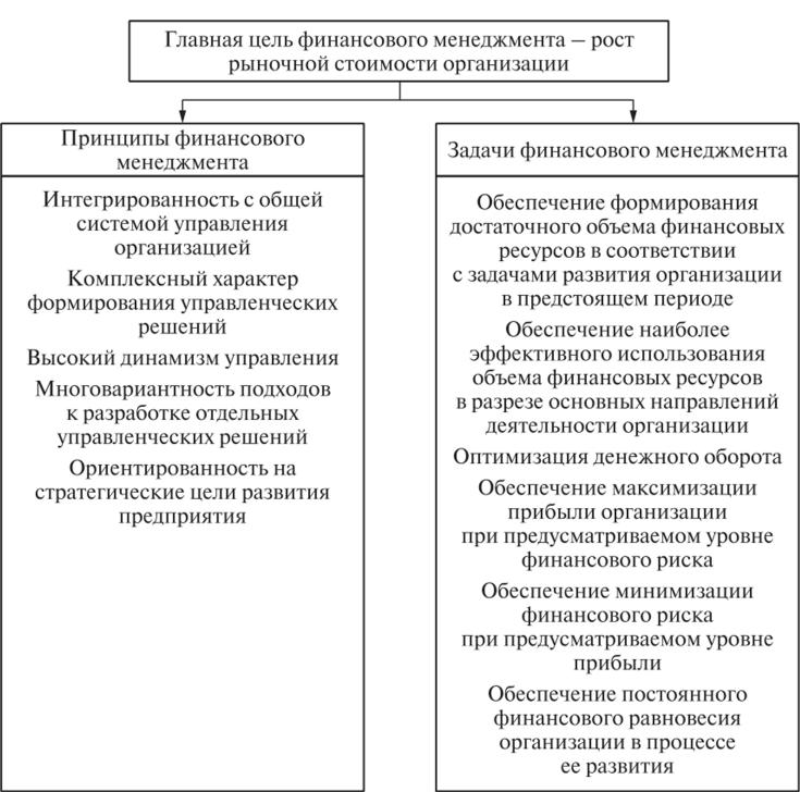 Решения задач финансы организации решение задач из методички тарга 1989