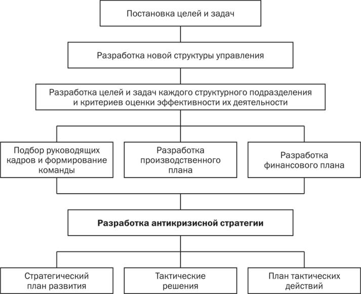 заняты в управлении ею выгодная рефинансирование кредита москва