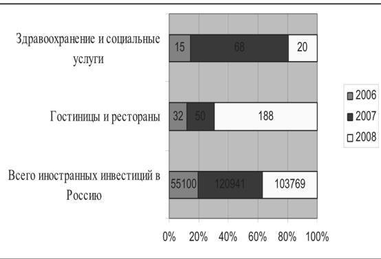 Объем иностранных инвестиций в Россию, млн. долл