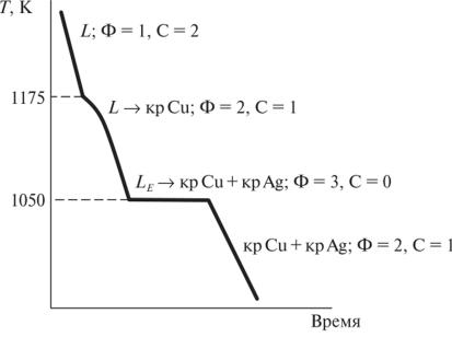 Решение задач по фазовому равновесию метод конечных разностей для решения задачи теплопроводности
