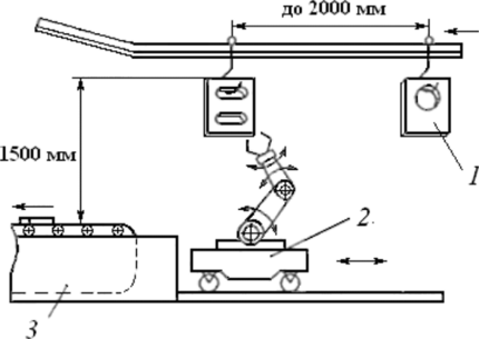 Позиционирование деталей на конвейере рольганги бу спб
