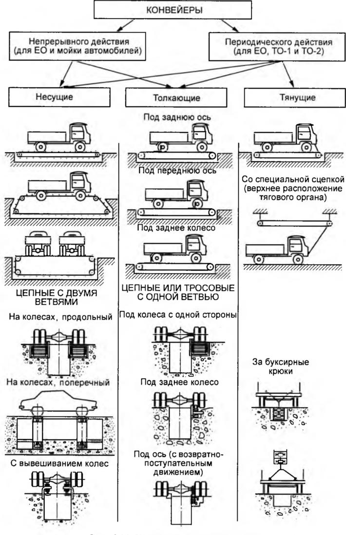 Конвейер с поперечным перемещением автомобилей рольганг для сварки