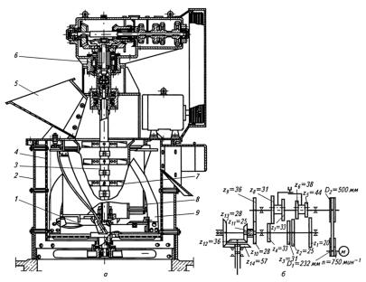 Ударно-центробежная дробилка в виноделии цдг-50 производство дробилок в Салехард