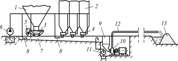 Шнековые транспортеры для котлов белоруссия фольксваген транспортер т5