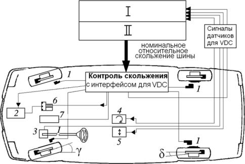 Структурная схема системы управления 170