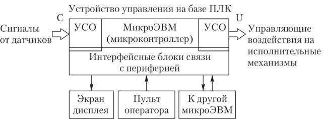 Схема программируемого логического контроллера фото 712