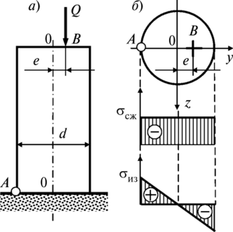 Внецентренное сжатие решение задач задача составить алгоритм решение задач