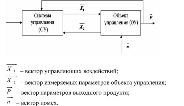 Информационные модели систем управления контрольная работа елизавета бирюкова
