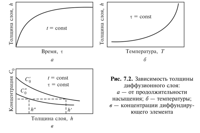 Методы химико термической обработки