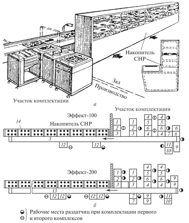 Установка подносов на транспортер при комплектации обедов фольксваген транспортер 2021 года фото