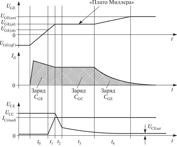 Упрощенный процесс включения транзистора IGBT