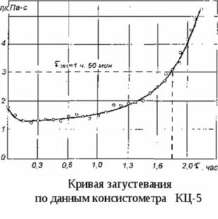 определение времени загустевания цементного раствора