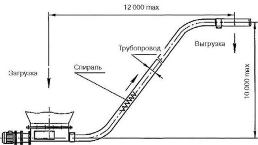 Спиральные транспортеры материалы транспортер т4 аав двигатель 2 4