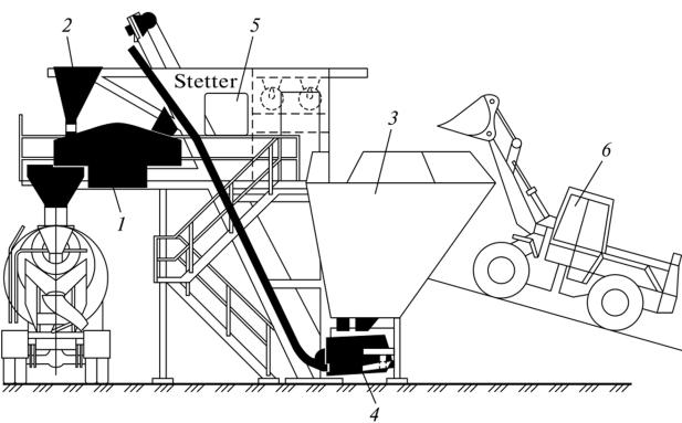 завод по приготовлению бетонных смесей