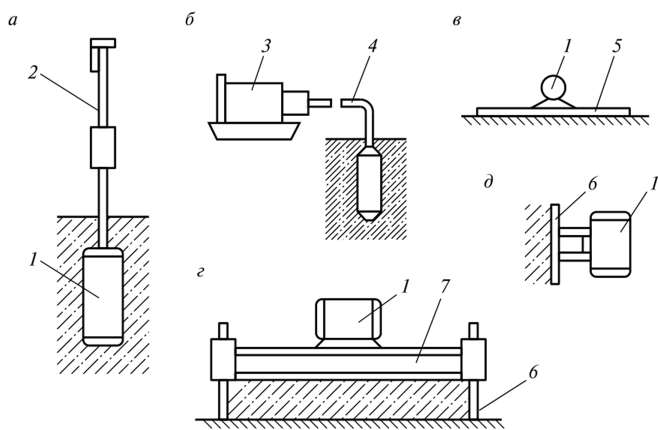 Технология укладки и уплотнение бетонной смеси снип на цементный раствор