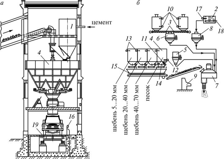 Технологический процесс приготовления бетонной смеси бетоны w8