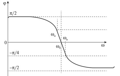 Переходная характеристика усилителя — Студопедия | 296x466