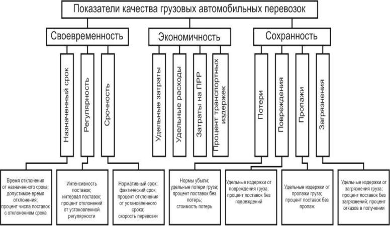 Показатели качества транспортной услуги грузовые и пассажирские перевозки ооо спецтехника тагила