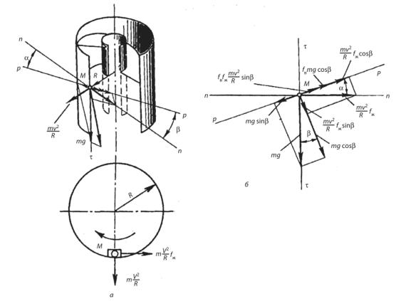 Расчет вертикального винтового конвейера транспортер загрузочный