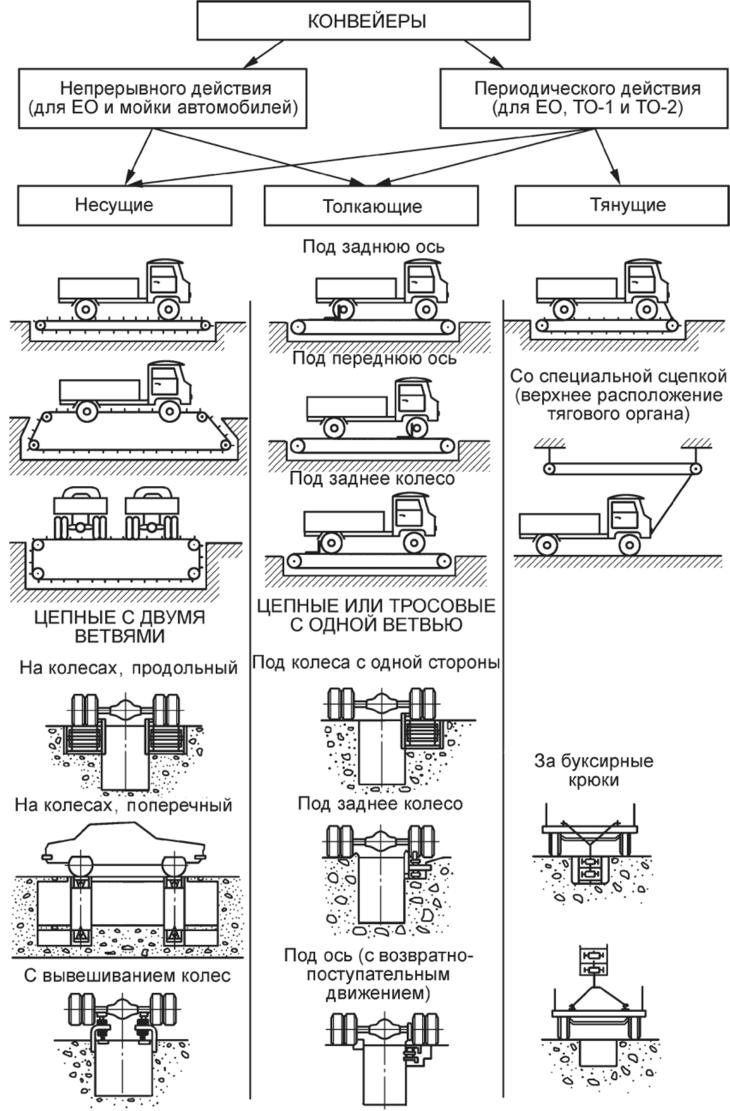 классификация конвейеров для автомобилей