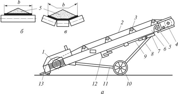 Разгрузка ленточного конвейера производится с работа элеваторы краснодарского края