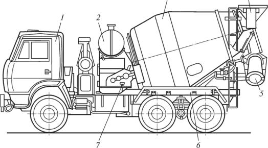 Машины для укладки бетонных смесей как сделать стяжку на полу по керамзитобетону