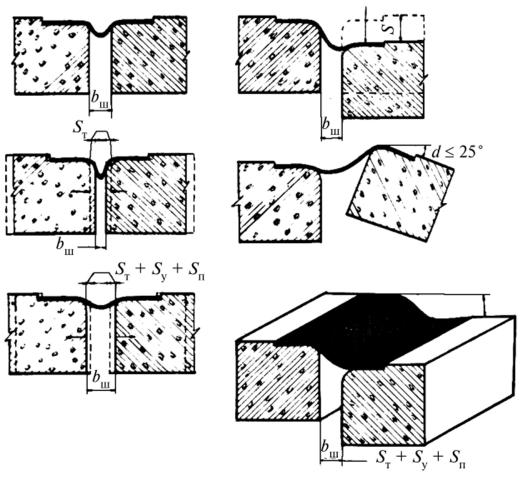 Схема работы оклеенного армогерметика