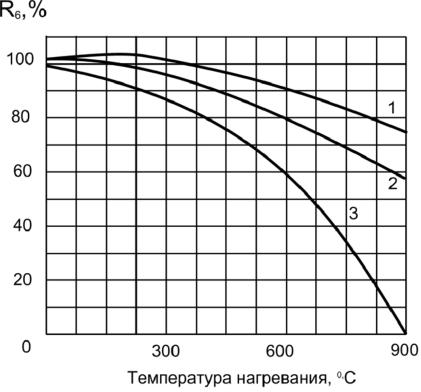 Стойкость бетона ступени из фибробетона отзывы
